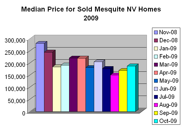 median-price-graph-MesquiteNEVADA